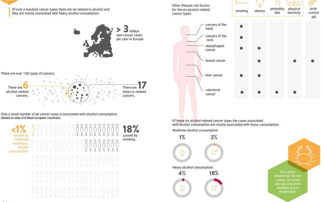 Infographic: Beer and Cancer