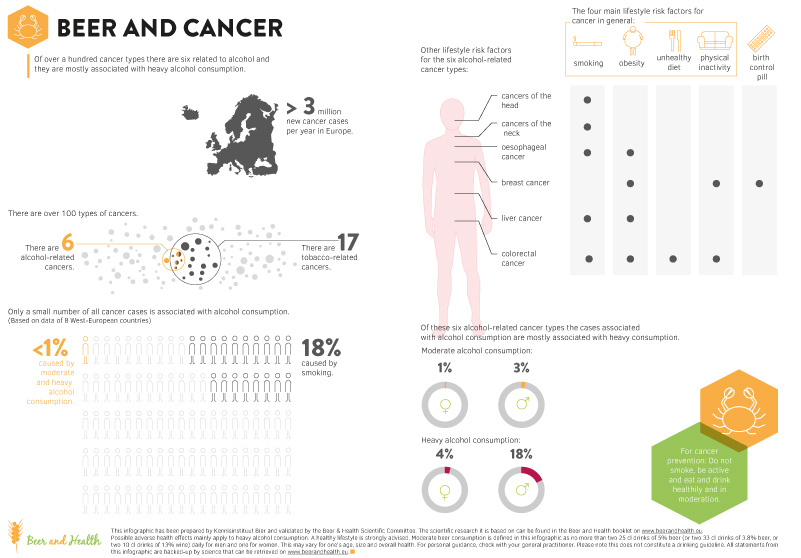 beer and cancer