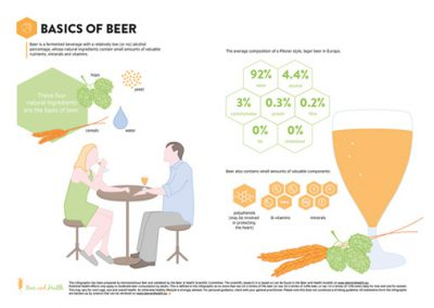 Infographic: Basics of Beer