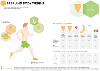 Infographic: Beer and Body Weight