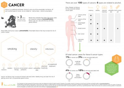 Infographic: Cancer