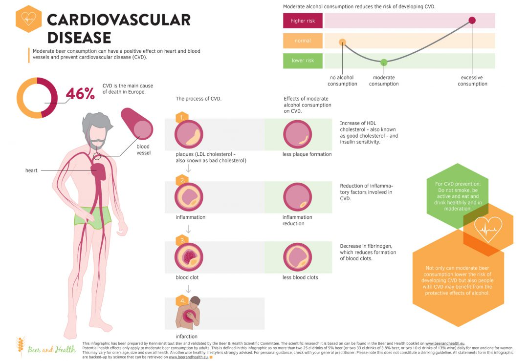 Infographic: Cardiovascular Disease
