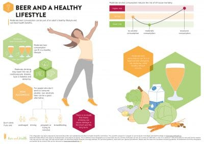 Infographic: Beer and a Healthy Lifestyle