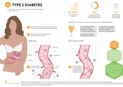 Infographic: Type 2 Diabetes