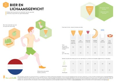 Infographic: Beer and Body Weight (Dutch Translation)