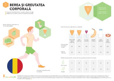 Infographic: Beer and Body Weight (Romanian Translation)