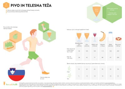 Infographic: Beer and Body Weight (Slovenian Translation)