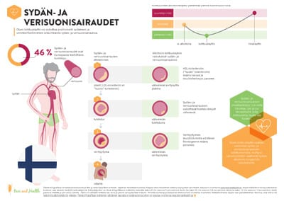 Infographic: Cardiovascular Disease (Finnish Translation)