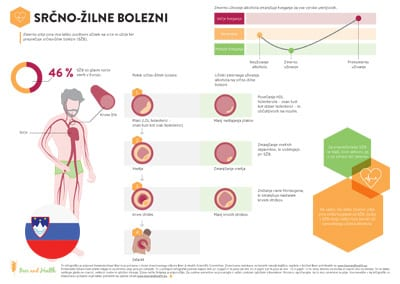 Infographic: Cardiovascular Disease (Slovenian Translation)