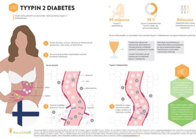 Infographic: Type 2 Diabetes (Finnish Translation)