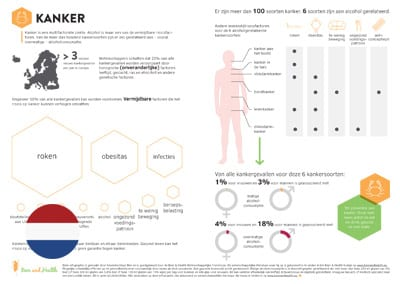 Infographic: Cancer (Dutch Translation)