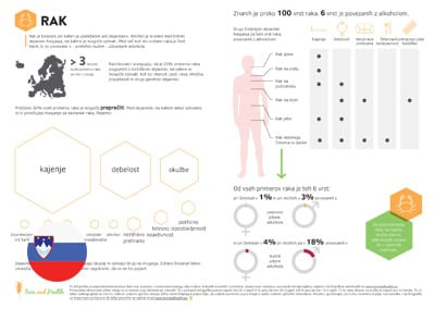 Infographic: Cancer (Slovenian Translation)