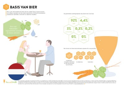 Infographic: Basics of Beer (Dutch Translation)