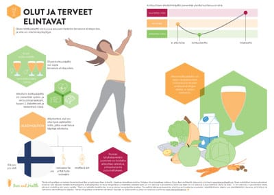 Infographic: Beer and a Healthy Lifestyle (Finnish Translation)