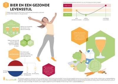 Infographic: Beer and a Healthy Lifestyle (Dutch Translation)
