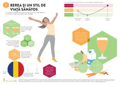 Infographic: Beer and a Healthy Lifestyle (Romanian Translation)