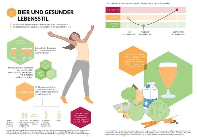 Infografik: Bier und gesunder Lebensstil