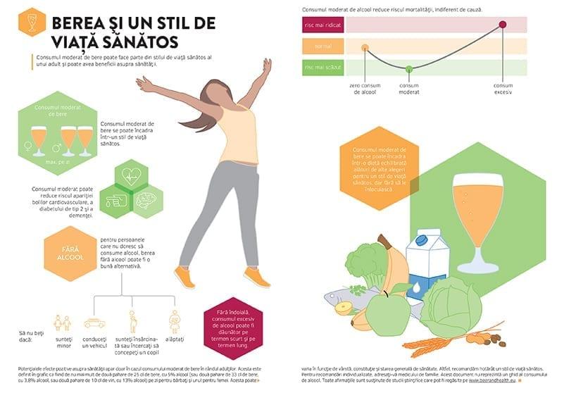 Grafic informativ Berea şi un stil de viaţă sănătos
