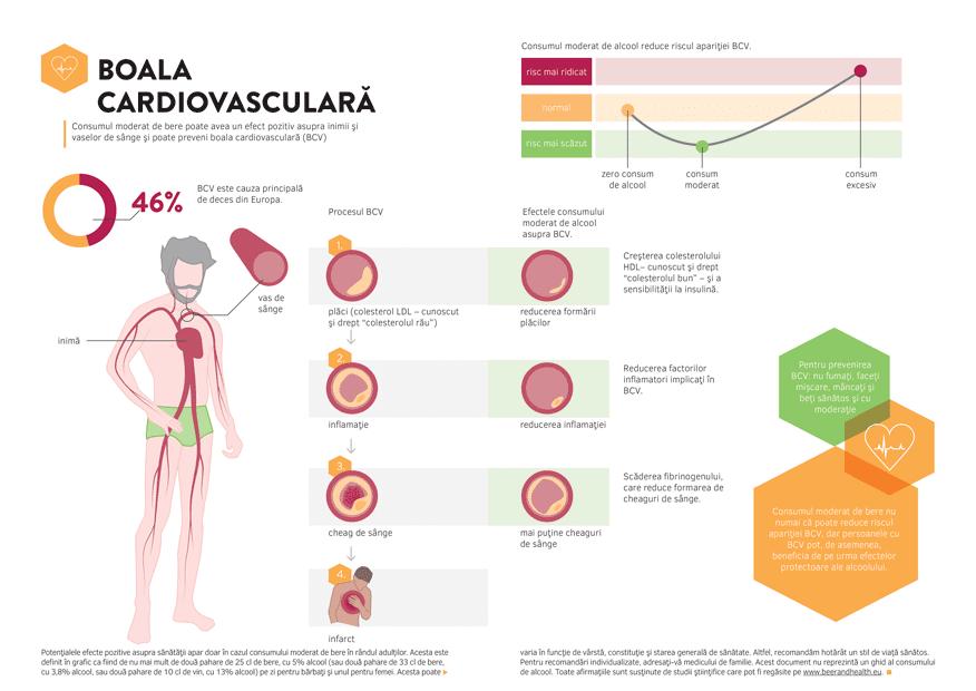 Grafic informativ Boala cardiovasculară