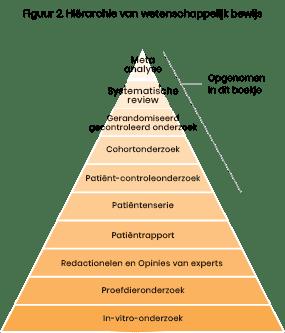 Hiërarchie van wetenschappelijk bewijs