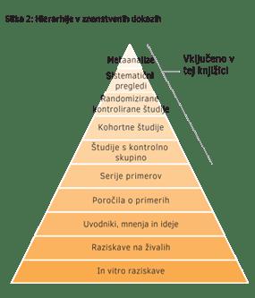 Hierarhije v znanstvenih dokazih