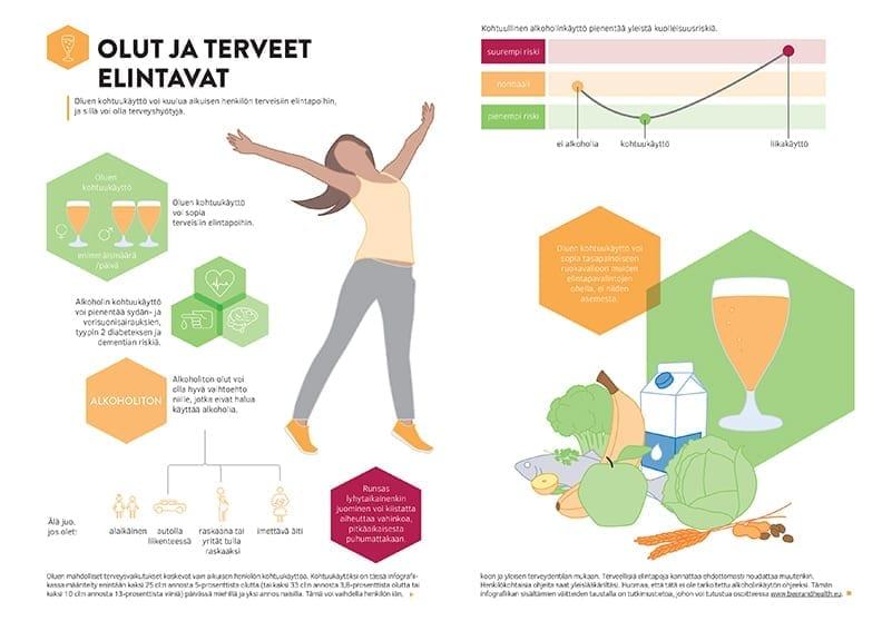Infografiikka Olut ja terveet elintavat