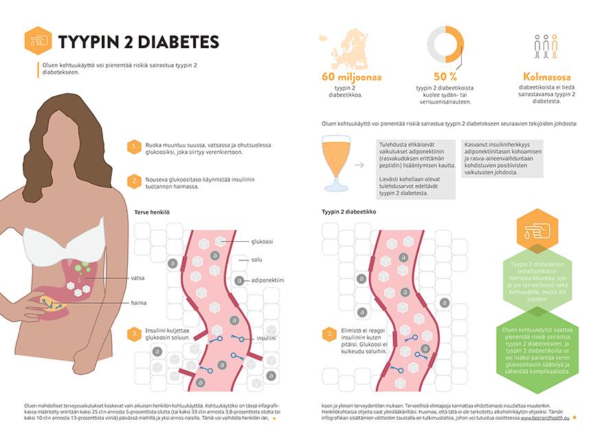Ketoasidoosi Tyypin 2 Diabetes