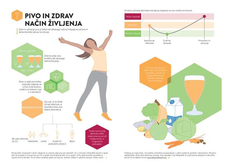 Infografika Pivo in zdrav način življenja