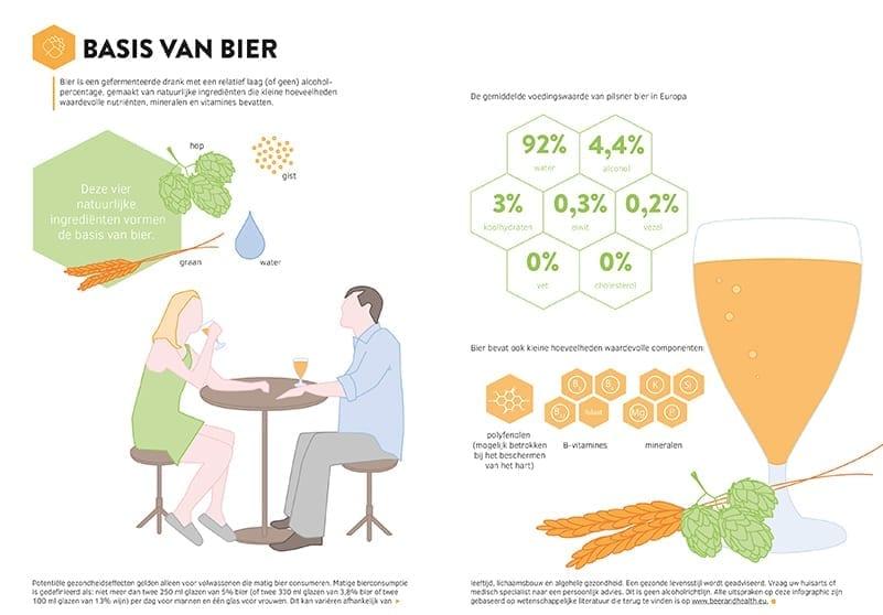 Infographic Basis van bier