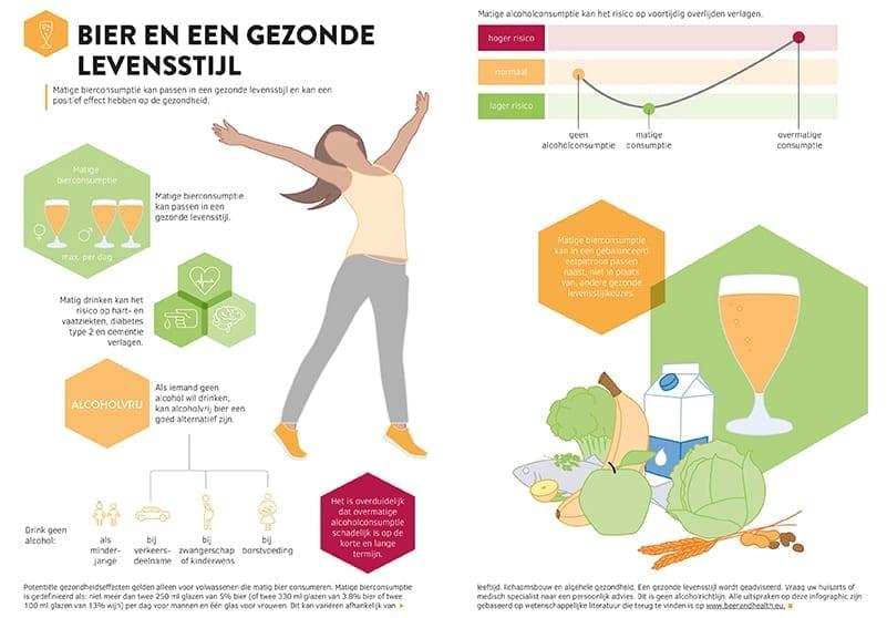 Infographic Bier en een gezonde levensstijl