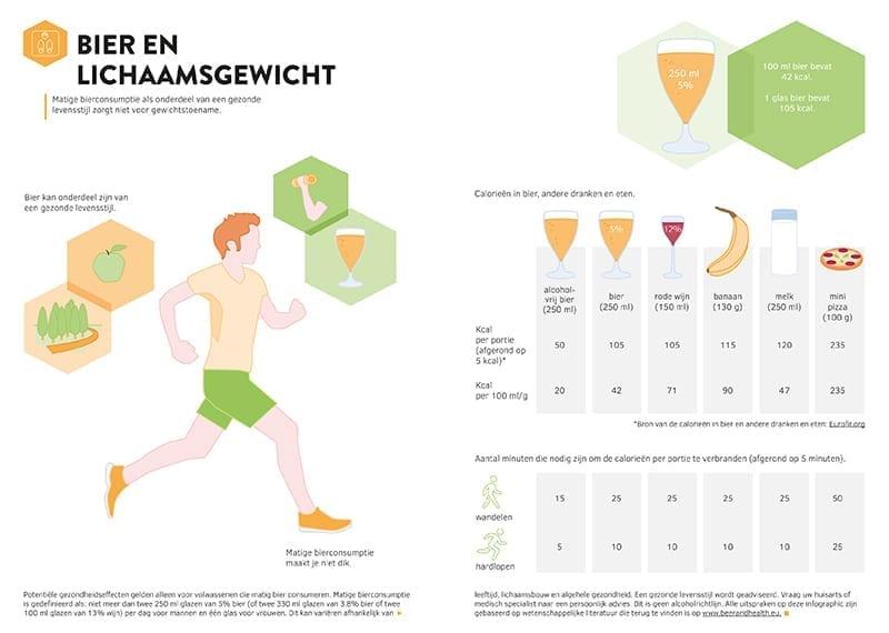 Infographic Bier en lichaamsgewicht