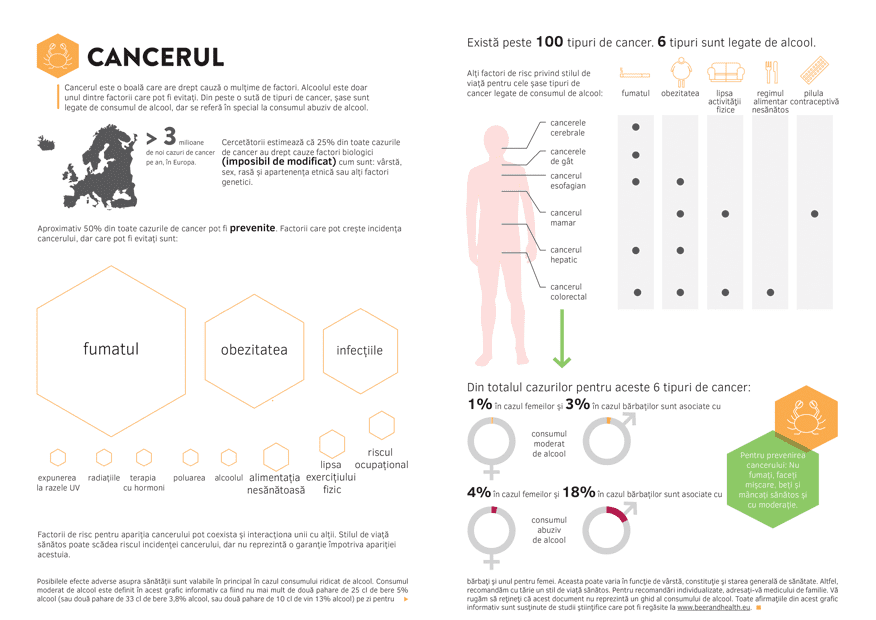 Infographic CANCERUL