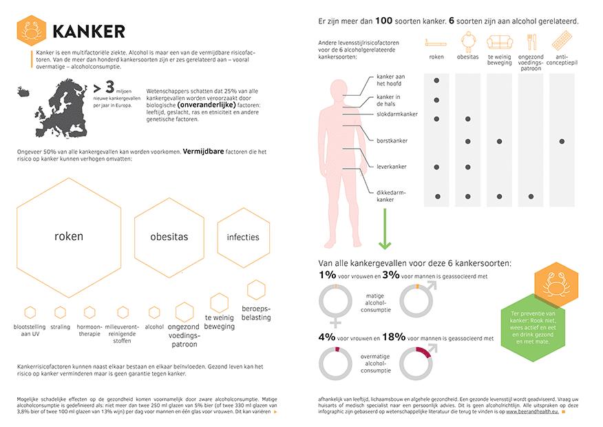 Infographic Kanker