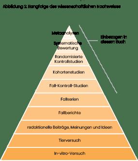 Rangfolge des wissenschaftlichen Nachweises