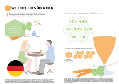 Infographic: Basics of Beer (German Translation)