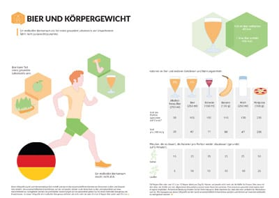 Infographic: Beer and Body Weight (German Translation)
