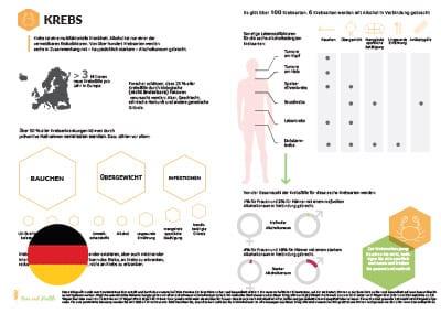 Infographic: Cancer (German Translation)