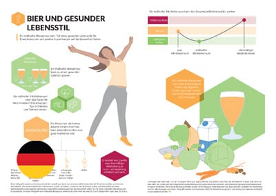 Infographic: Beer and a Healthy Lifestyle (German Translation)
